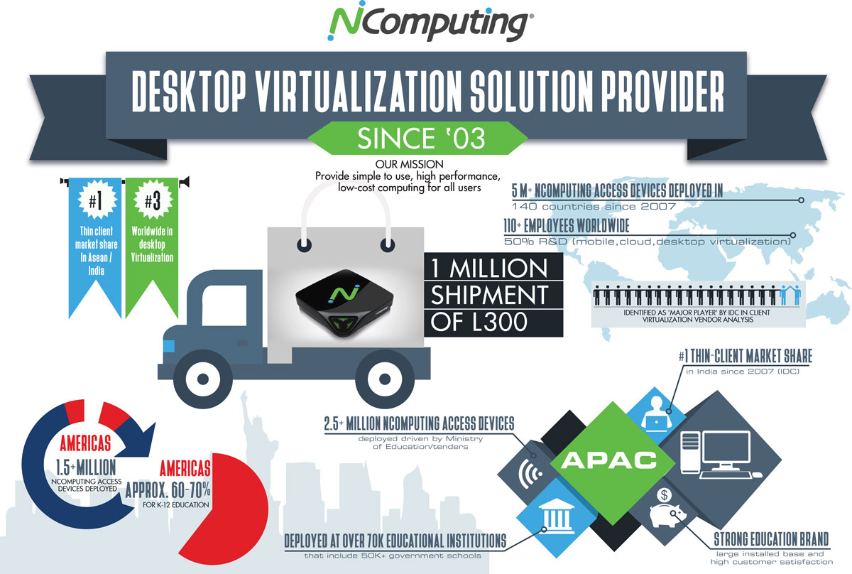 InfoGraphic: Celebrating the deployment of 1 million L300 thin clients