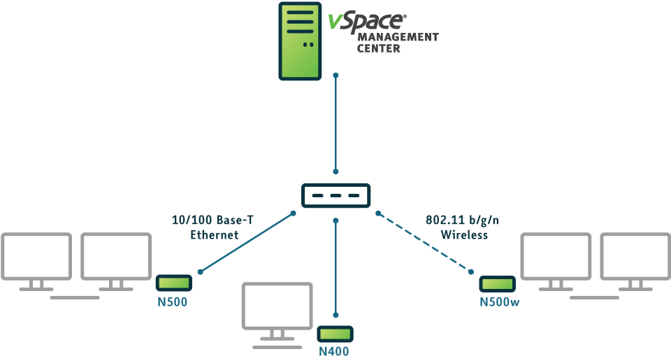 vSpace Management Center for N-series