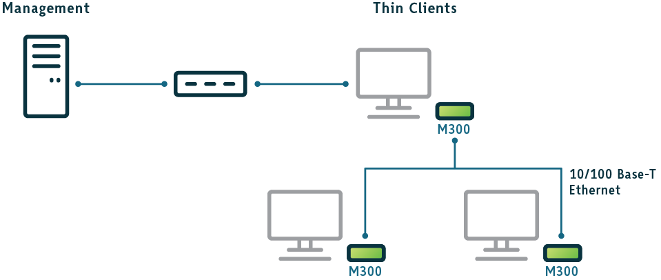 Image result for ncomputing m300