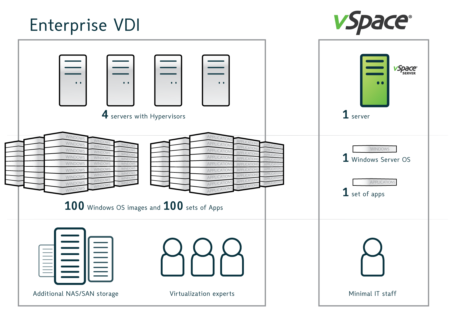 Enterprise VDI vs vSpace