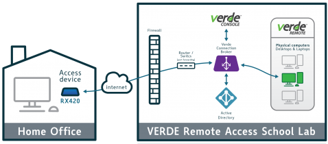 VERDE VDI Remote Access Architecture