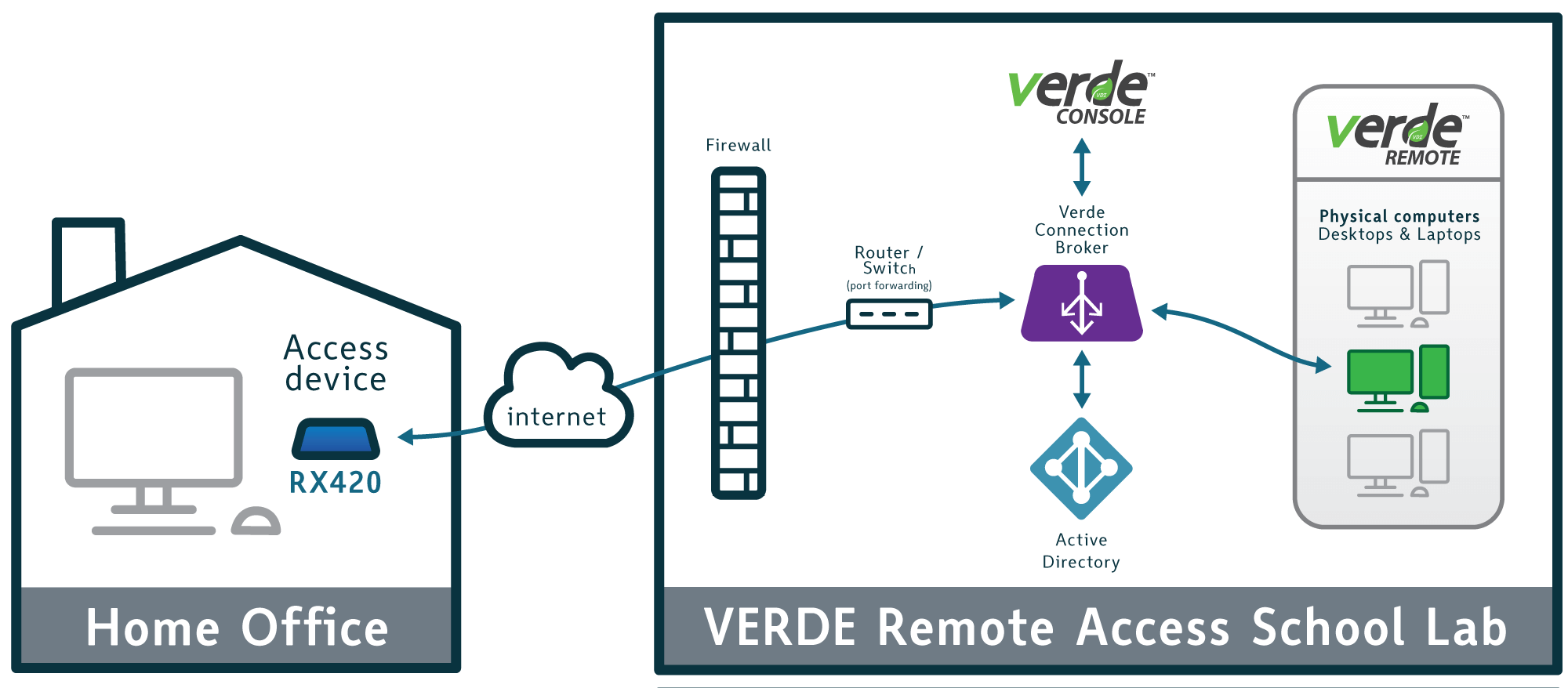 VERDE VDI Remote Access Architecture