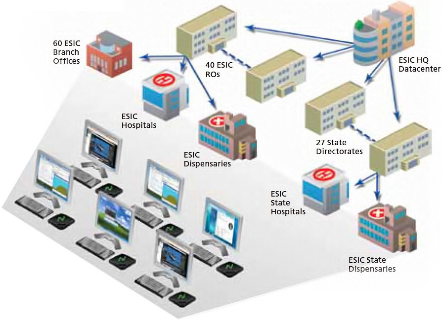The ESIC cloud infrastructure