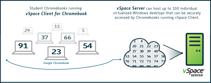 vSpace Client architecture for Chromebook